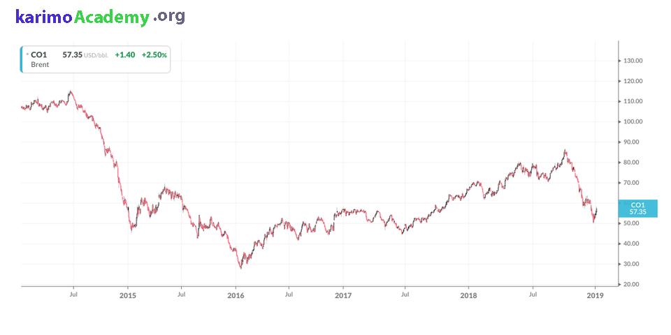 قیمت نفت در سال ۲۰۱۶