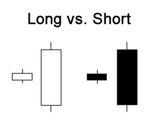 کندل طولانی و کوتاه