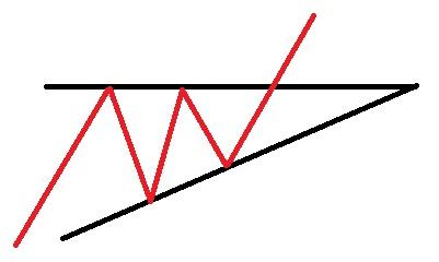مثلث افزایشی