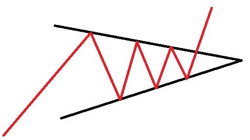 مثلث متقارن در روند های صعودی
