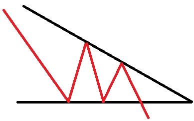 مثلث کاهشی
