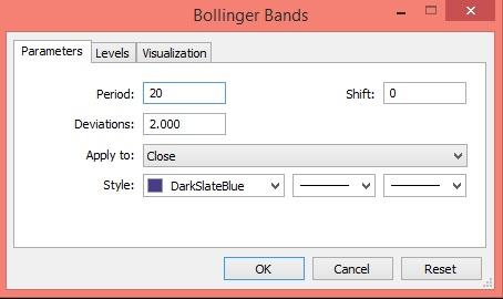 اندیکاتور باند های بولینگر