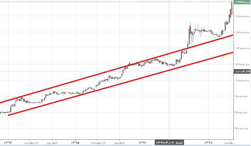 نمودار های بلند مدت
