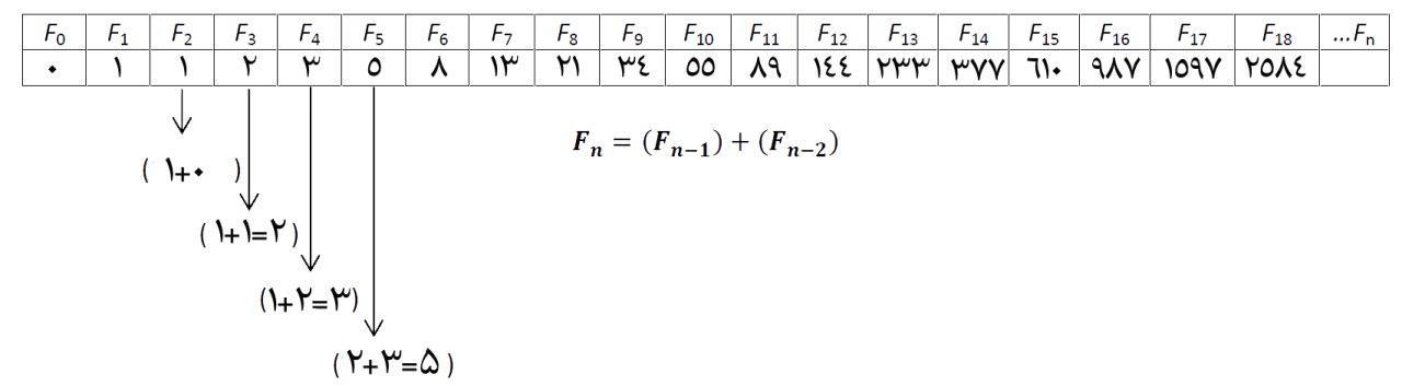 نمایش دنباله فیبوناچی بصورت عددی