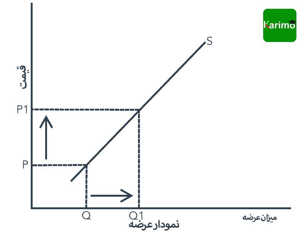 نمودار عرضه