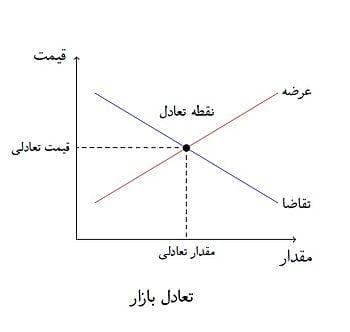 تعادل اقتصادی